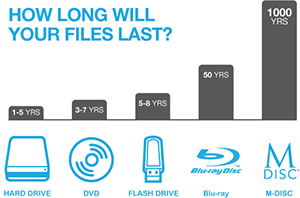 HOW LONG WILL YOUR FILES LAST? HARD DRIVE : 1-5 YRS DVD : 3-7 YRS FLASH DRIVE : 5-8 YRS Blu-ray : 50 YRS M-DISC : 1000 YRS