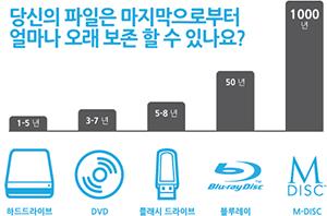 당신의 파일은 마지막으로 부터 얼마나 오래 보존 할수 있나요? 하드드라이브 : 1-5년  DVD : 3-7년 플래시 드라이브 : 5-8년  블루레이 : 50년 M DISC : 1000년